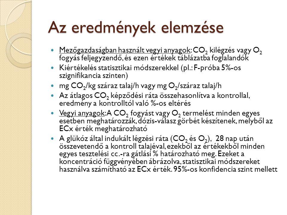 Az eredmények elemzése Mezőgazdaságban használt vegyi anyagok: CO 2 kilégzés vagy O 2 fogyás feljegyzendő, és ezen értékek táblázatba foglalandók Kiér