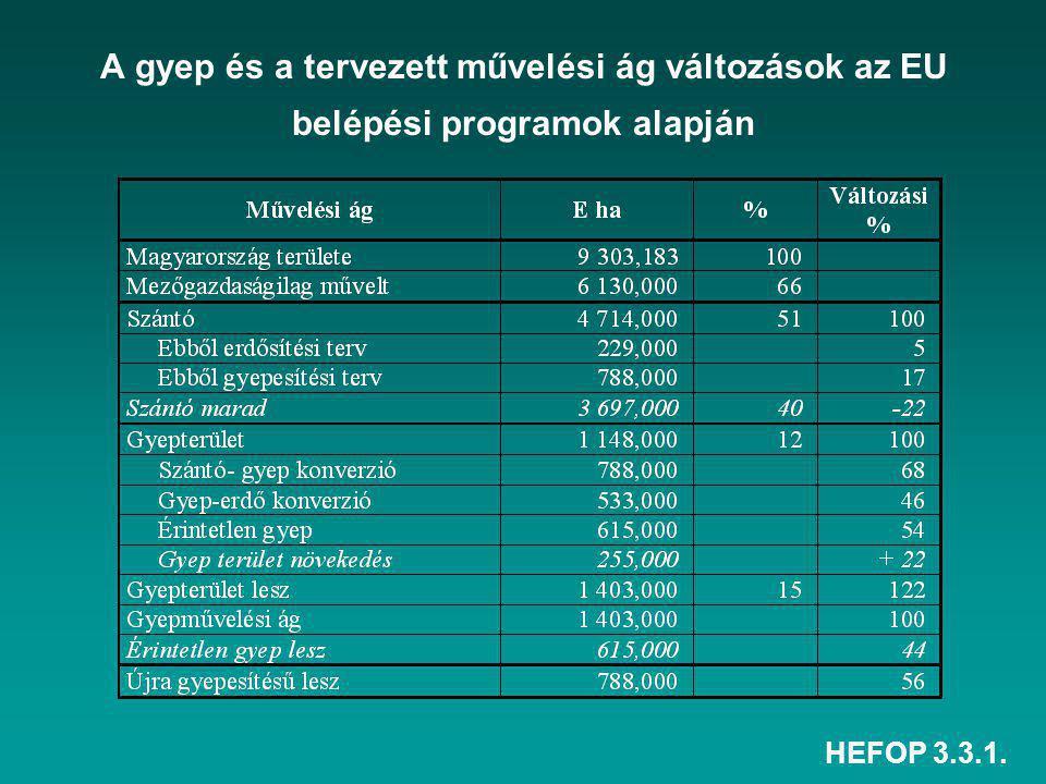 HEFOP 3.3.1. A gyep és a tervezett művelési ág változások az EU belépési programok alapján