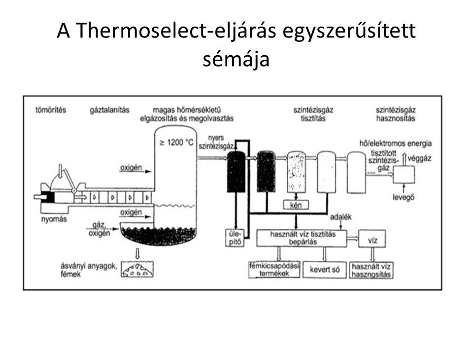 A Thermoselect-eljárás egyszerűsített sémája