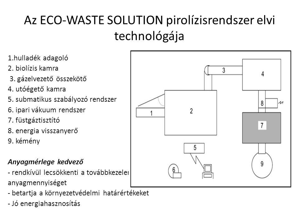 Az ECO-WASTE SOLUTION pirolízisrendszer elvi technológája 1.hulladék adagoló 2. biolízis kamra 3. gázelvezető összekötő 4. utóégető kamra 5. submatiku