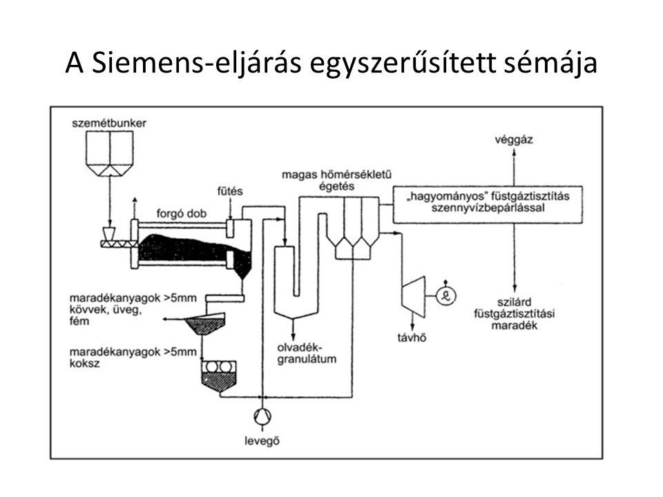 A 4 legjellemzőbb technológia 2.) A Lurgi-eljárás az előzőtől főként az elülső, termikus feltáró egységben különbözik, ahol cirkuláló fluidágyas kemencét alkalmaznak.