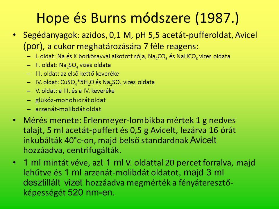 Hope és Burns módszere (1987.) Segédanyagok: azidos, 0,1 M, pH 5,5 acetát-pufferoldat, Avicel (por), a cukor meghatározására 7 féle reagens: – I. olda