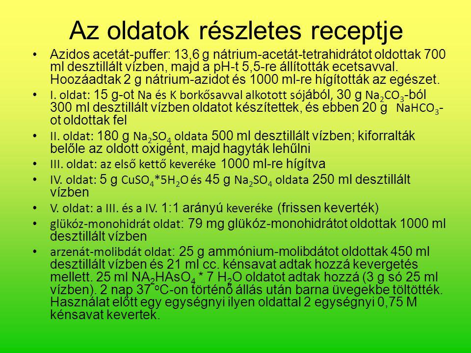Az oldatok részletes receptje Azidos acetát-puffer: 13,6 g nátrium-acetát-tetrahidrátot oldottak 700 ml desztillált vízben, majd a pH-t 5,5-re állítot