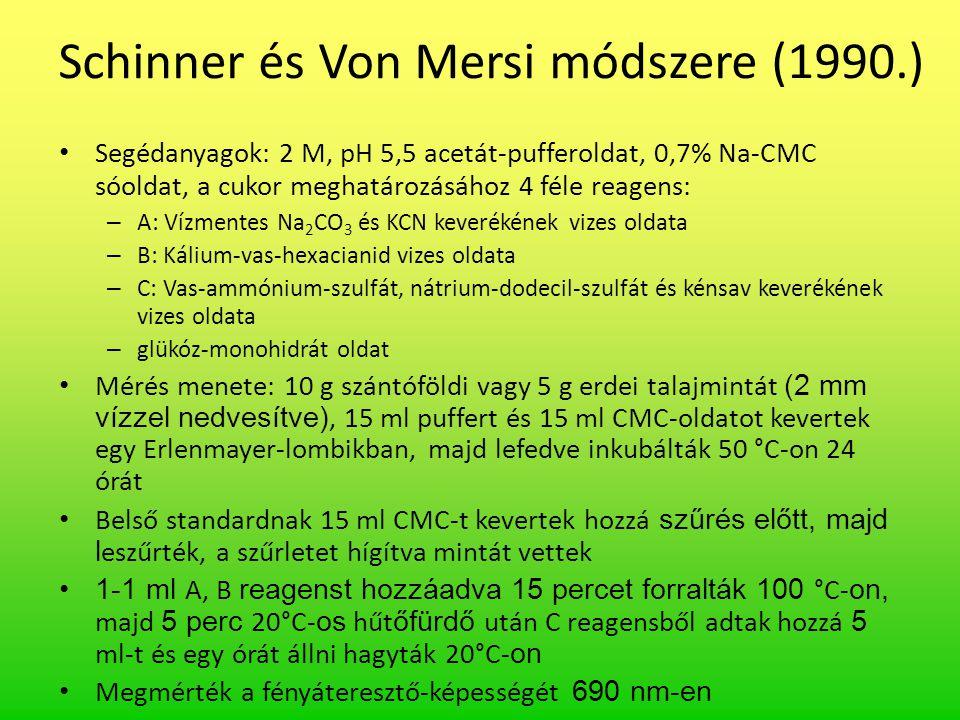 Schinner és Von Mersi módszere (1990.) Segédanyagok: 2 M, pH 5,5 acetát-pufferoldat, 0,7% Na-CMC sóoldat, a cukor meghatározásához 4 féle reagens: – A