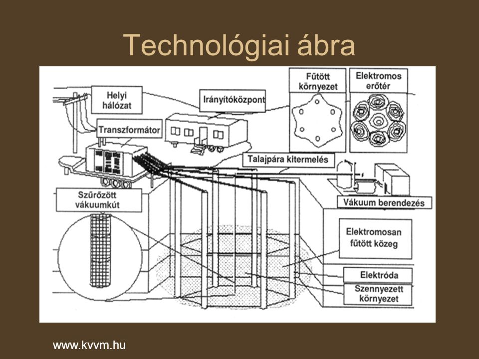 Technológia műveletei Forró levegőt vagy gőzt injektálunk a szennyezett terület alá.
