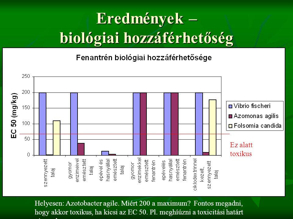 Eredmények – biológiai hozzáférhetőség Helyesen: Azotobacter agile. Miért 200 a maximum? Fontos megadni, hogy akkor toxikus, ha kicsi az EC 50. Pl. me