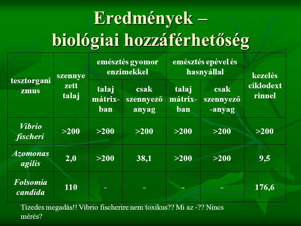 Eredmények – biológiai hozzáférhetőség tesztorgani zmus szennye zett talaj emésztés gyomor enzimekkel emésztés epével és hasnyállal kezelés ciklodext rinnel talaj mátrix- ban csak szennyező anyag talaj mátrix- ban csak szennyező -anyag Vibrio fischeri >200 Azomonas agilis 2,0>20038,1>200 9,5 Folsomia candida 110----176,6 Tizedes megadás!.