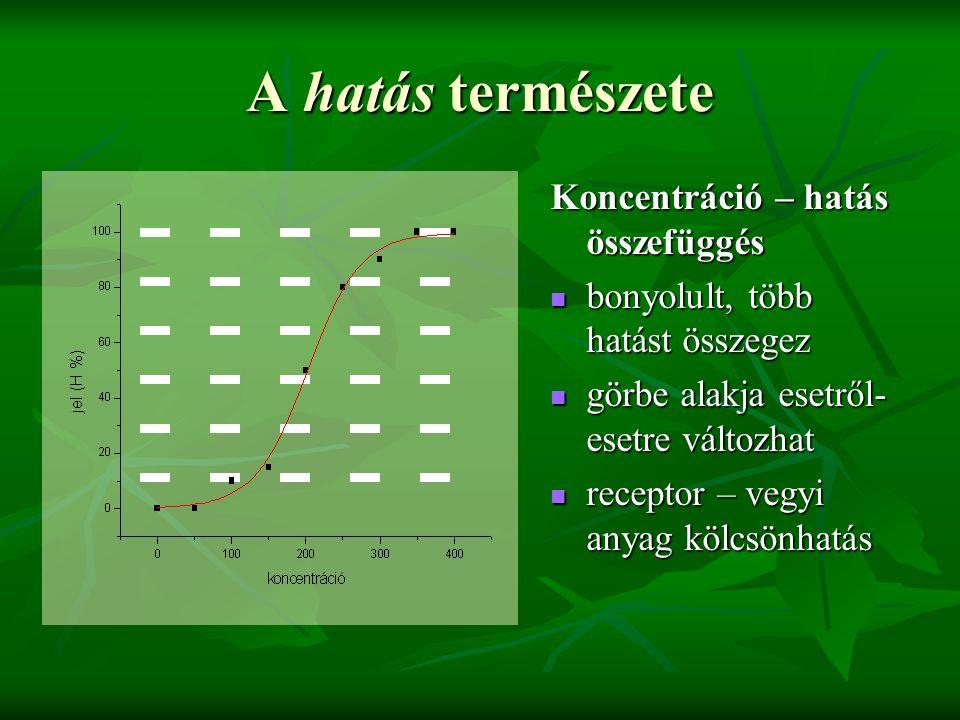 A hatás természete Koncentráció – hatás összefüggés bonyolult, több hatást összegez bonyolult, több hatást összegez görbe alakja esetről- esetre változhat görbe alakja esetről- esetre változhat receptor – vegyi anyag kölcsönhatás receptor – vegyi anyag kölcsönhatás