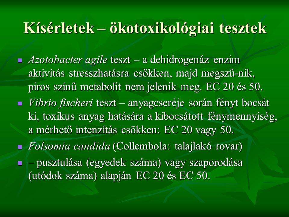 Kísérletek – ökotoxikológiai tesztek Azotobacter agile teszt – a dehidrogenáz enzim aktivitás stresszhatásra csökken, majd megszű-nik, piros színű metabolit nem jelenik meg.