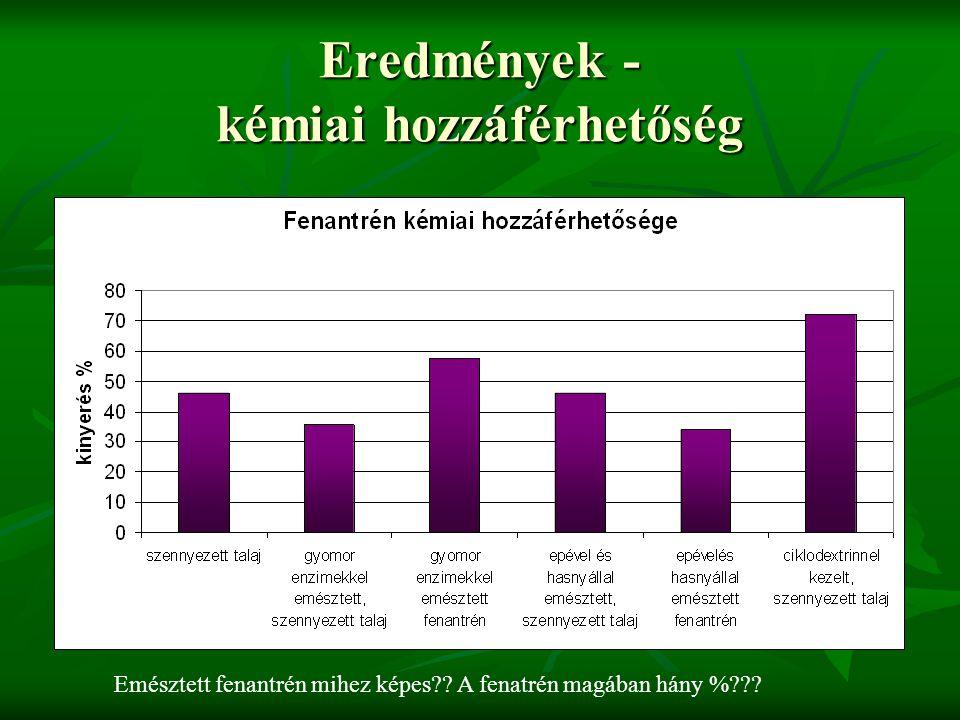 Eredmények – kémiai hozzáférhetőség kinyerés hatékonysága (%) kezeletlen46,15 gyomor enzimekkel emésztett, szennyezett talaj35,75 gyomor enzimekkel emésztett fenantrén57,5 epével és hasnyállal emésztett, szennyezett talaj46,25 epévelés hasnyállal emésztett fenantrén34,05 ciklodextrinnel kezelt, szennyezett talaj72,25 Mi a 100%????
