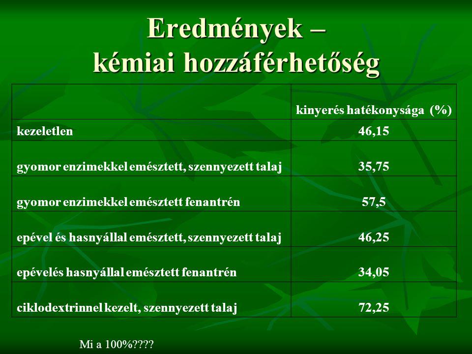 Eredmények – kémiai hozzáférhetőség kinyerés hatékonysága (%) kezeletlen46,15 gyomor enzimekkel emésztett, szennyezett talaj35,75 gyomor enzimekkel emésztett fenantrén57,5 epével és hasnyállal emésztett, szennyezett talaj46,25 epévelés hasnyállal emésztett fenantrén34,05 ciklodextrinnel kezelt, szennyezett talaj72,25 Mi a 100%
