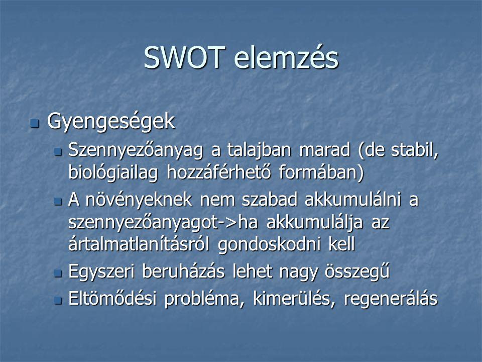 SWOT elemzés Gyengeségek Gyengeségek Szennyezőanyag a talajban marad (de stabil, biológiailag hozzáférhető formában) Szennyezőanyag a talajban marad (de stabil, biológiailag hozzáférhető formában) A növényeknek nem szabad akkumulálni a szennyezőanyagot->ha akkumulálja az ártalmatlanításról gondoskodni kell A növényeknek nem szabad akkumulálni a szennyezőanyagot->ha akkumulálja az ártalmatlanításról gondoskodni kell Egyszeri beruházás lehet nagy összegű Egyszeri beruházás lehet nagy összegű Eltömődési probléma, kimerülés, regenerálás Eltömődési probléma, kimerülés, regenerálás