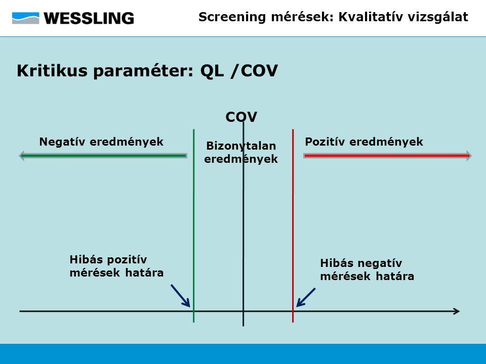 Screening mérések: Kvalitatív vizsgálat Kritikus paraméter: QL /COV Negatív eredmények COV Pozitív eredmények Bizonytalan eredmények Hibás negatív mér