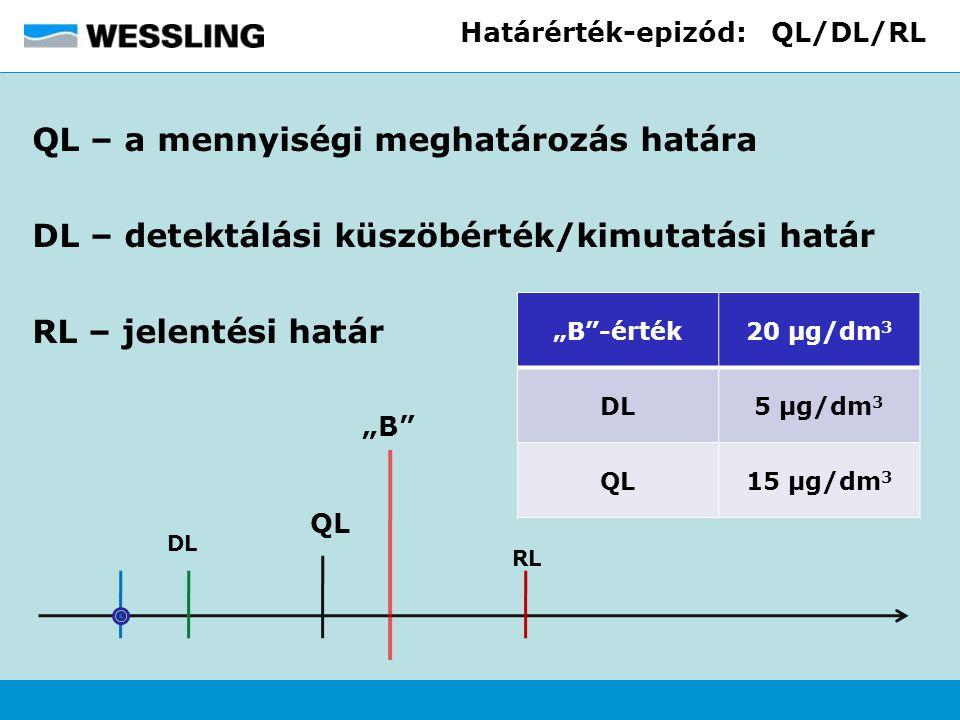 """Határérték-epizód: QL/DL/RL QL – a mennyiségi meghatározás határa DL – detektálási küszöbérték/kimutatási határ RL – jelentési határ QL DL RL """"B"""" """"B""""-"""