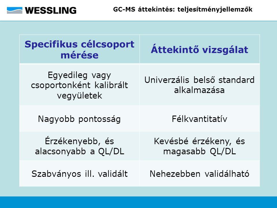 GC-MS áttekintés: teljesítményjellemzők Specifikus célcsoport mérése Áttekintő vizsgálat Egyedileg vagy csoportonként kalibrált vegyületek Univerzális