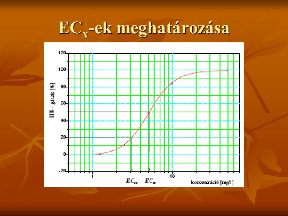 EC x -ek meghatározása