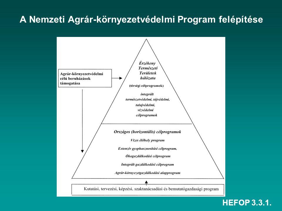 HEFOP 3.3.1. A Nemzeti Agrár-környezetvédelmi Program felépítése