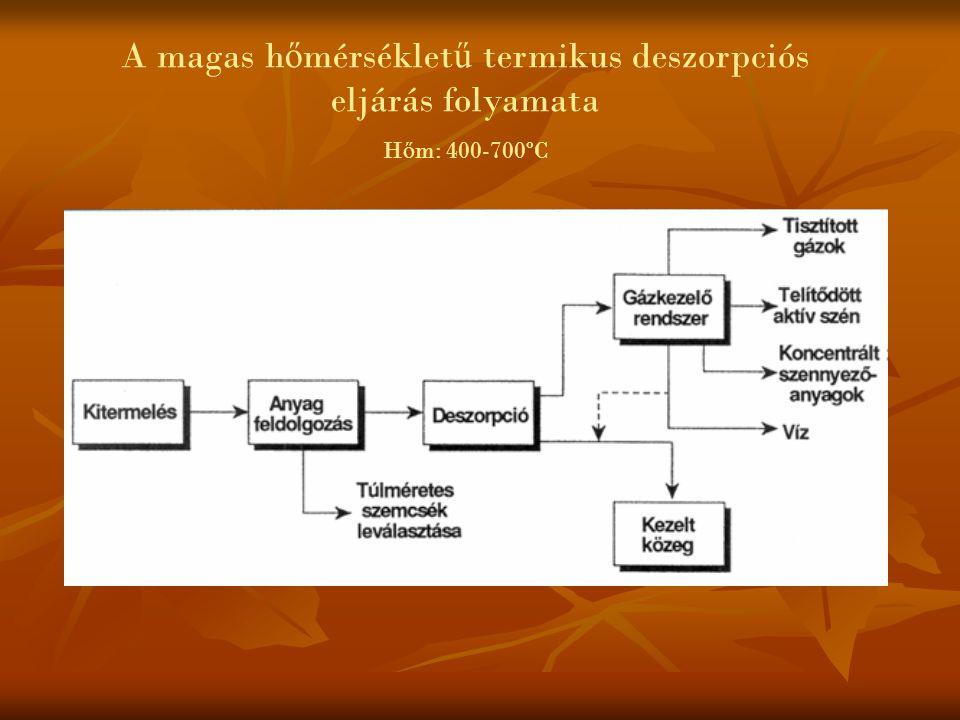 A magas h ő mérséklet ű termikus deszorpciós eljárás folyamata H ő m: 400-700ºC