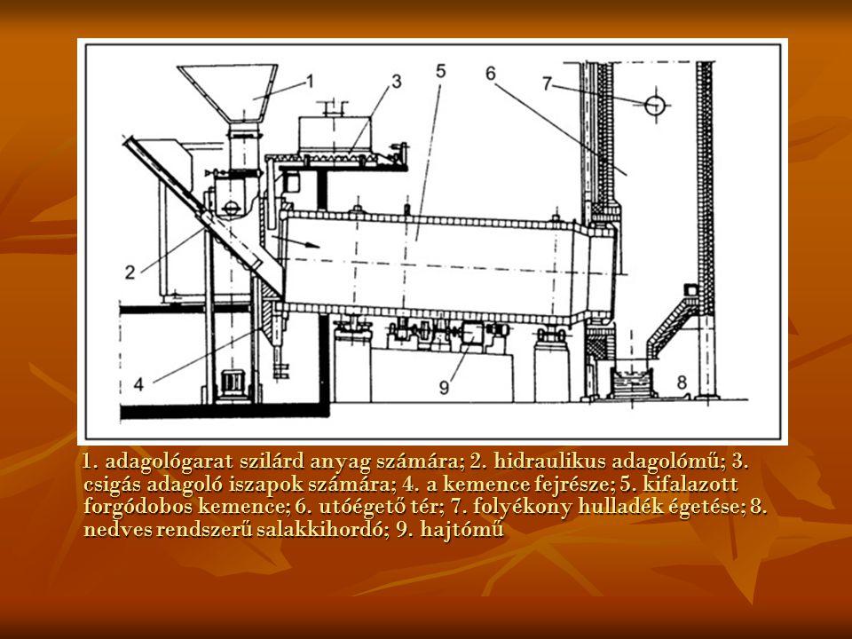 1. adagológarat szilárd anyag számára; 2. hidraulikus adagolóm ű ; 3. csigás adagoló iszapok számára; 4. a kemence fejrésze; 5. kifalazott forgódobos