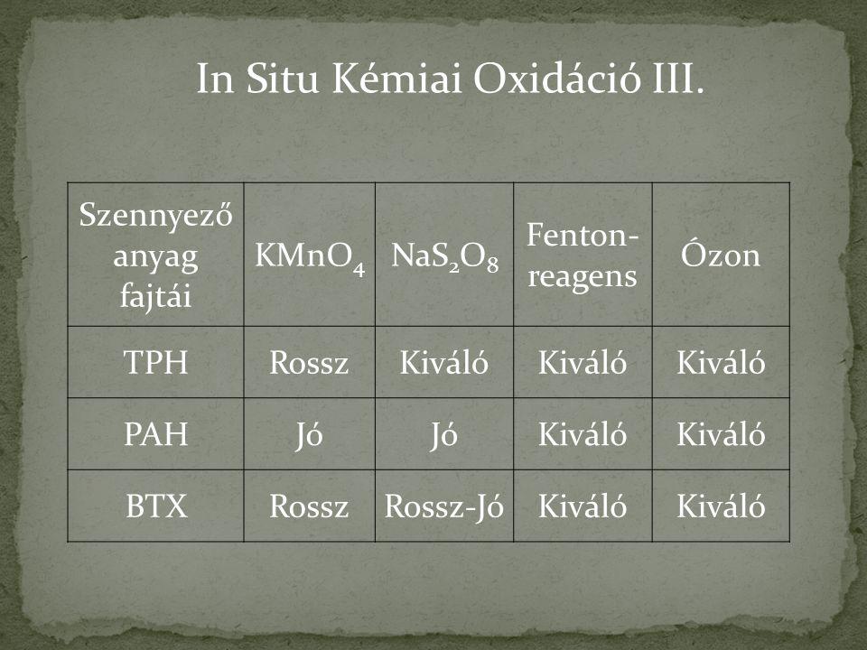 Szennyező anyag fajtái KMnO 4 NaS 2 O 8 Fenton- reagens Ózon TPHRosszKiváló PAHJó Kiváló BTXRosszRossz-JóKiváló In Situ Kémiai Oxidáció III.