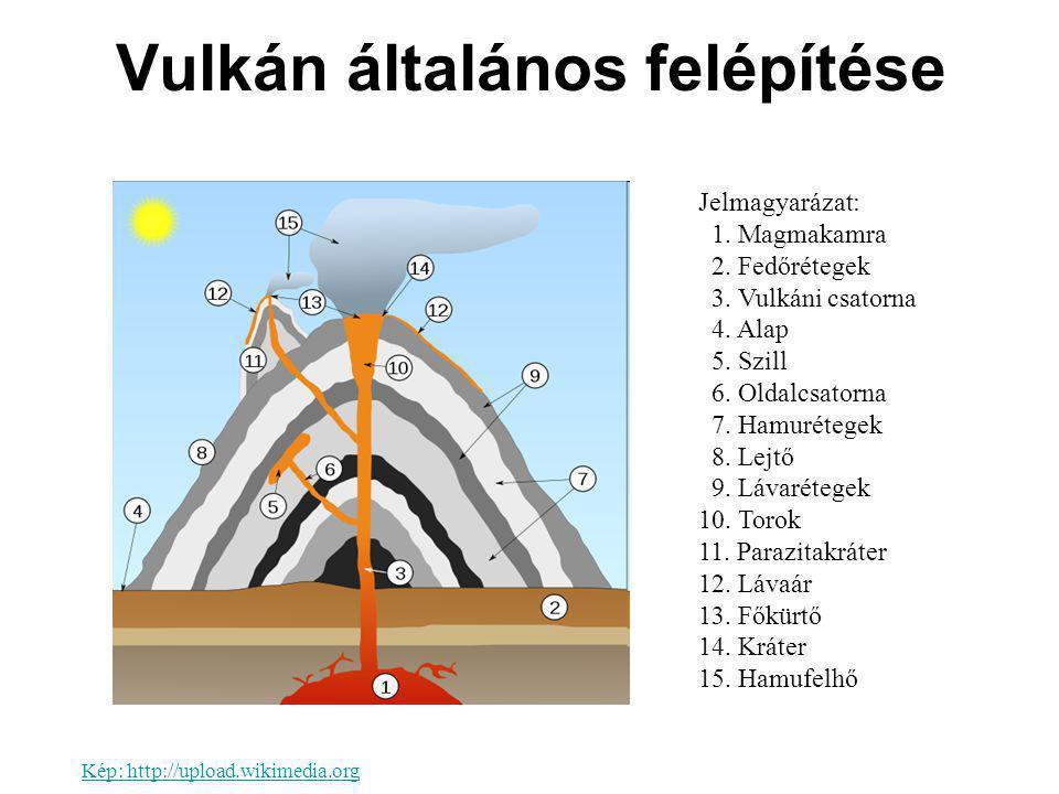Vulkán általános felépítése Jelmagyarázat: 1. Magmakamra 2. Fedőrétegek 3. Vulkáni csatorna 4. Alap 5. Szill 6. Oldalcsatorna 7. Hamurétegek 8. Lejtő