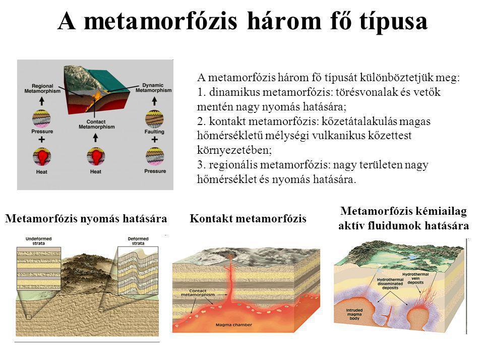 A metamorfózis három fő típusa Kontakt metamorfózisMetamorfózis nyomás hatására Metamorfózis kémiailag aktív fluidumok hatására A metamorfózis három f