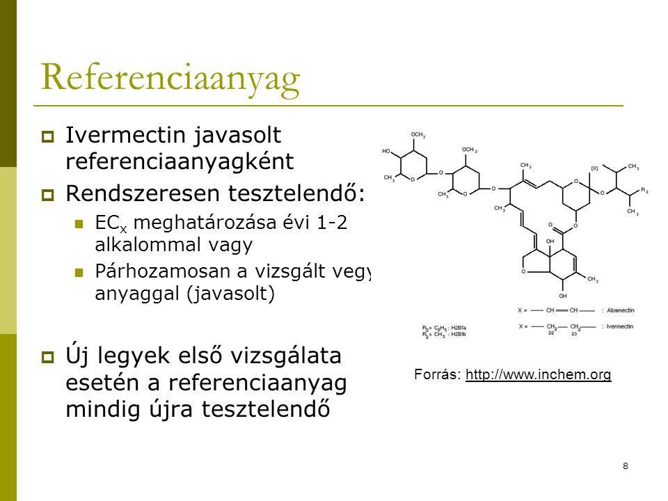 8 Referenciaanyag  Ivermectin javasolt referenciaanyagként  Rendszeresen tesztelendő: EC x meghatározása évi 1-2 alkalommal vagy Párhozamosan a vizs