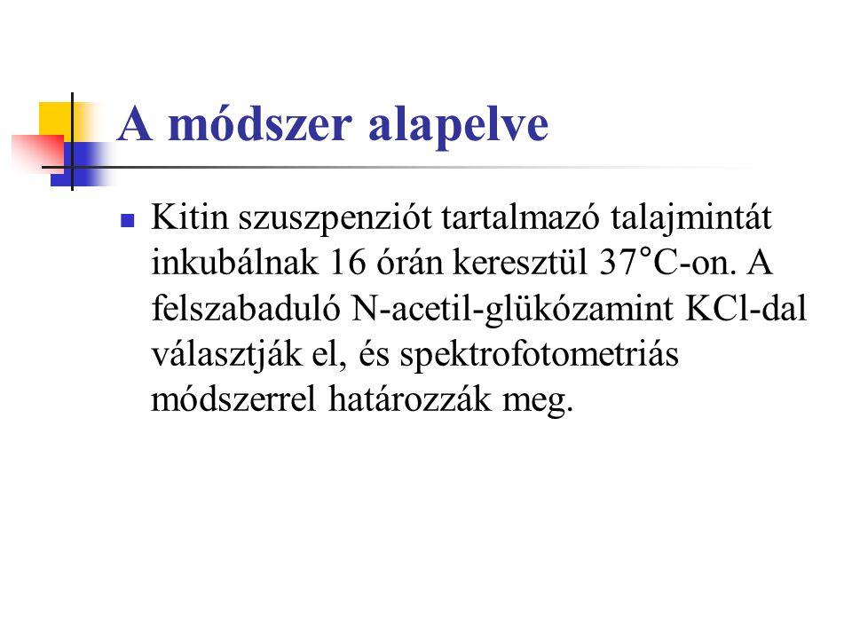 A módszer alapelve Kitin szuszpenziót tartalmazó talajmintát inkubálnak 16 órán keresztül 37°C-on. A felszabaduló N-acetil-glükózamint KCl-dal választ