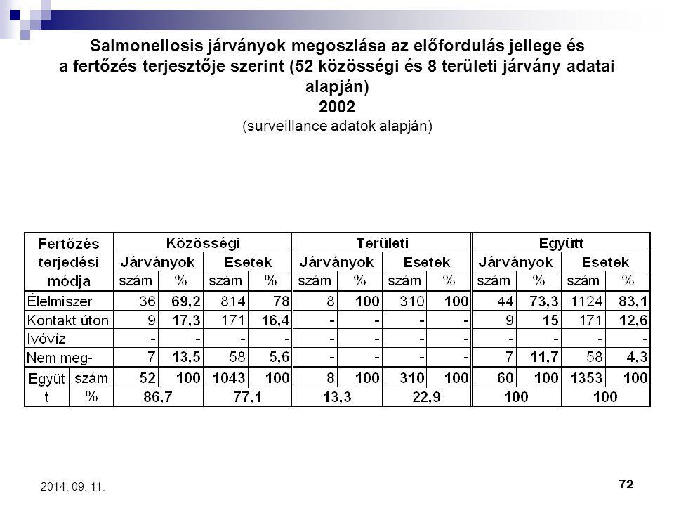 72 2014. 09. 11. Salmonellosis járványok megoszlása az előfordulás jellege és a fertőzés terjesztője szerint (52 közösségi és 8 területi járvány adata