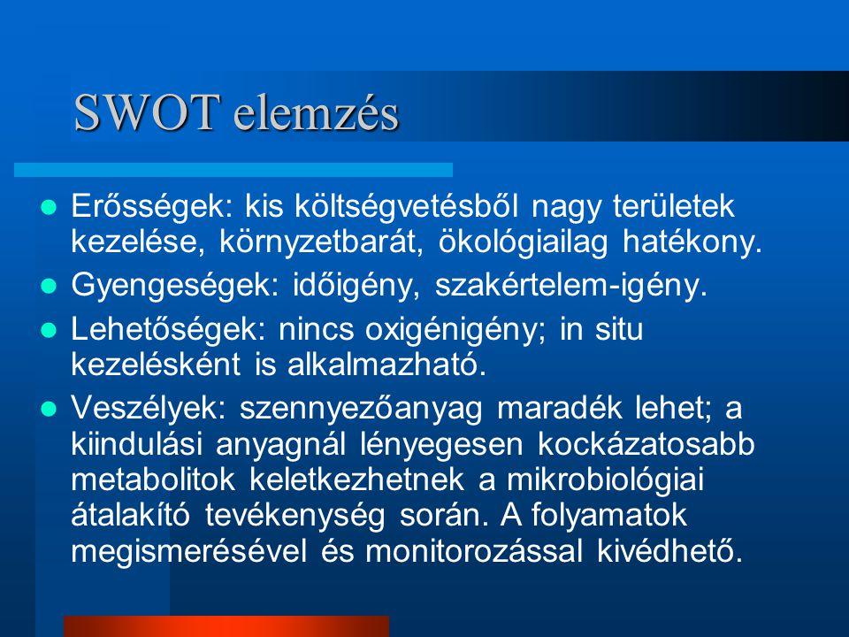 SWOT elemzés Erősségek: kis költségvetésből nagy területek kezelése, környzetbarát, ökológiailag hatékony. Gyengeségek: időigény, szakértelem-igény. L