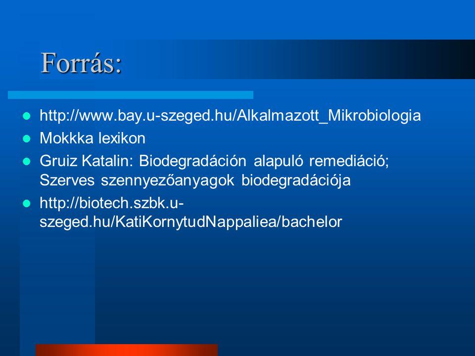 Forrás: http://www.bay.u-szeged.hu/Alkalmazott_Mikrobiologia Mokkka lexikon Gruiz Katalin: Biodegradáción alapuló remediáció; Szerves szennyezőanyagok
