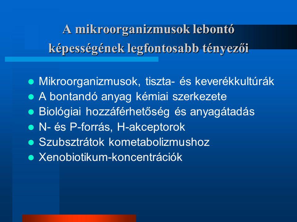 A mikroorganizmusok lebontó képességének legfontosabb tényezői Mikroorganizmusok, tiszta- és keverékkultúrák A bontandó anyag kémiai szerkezete Biológ
