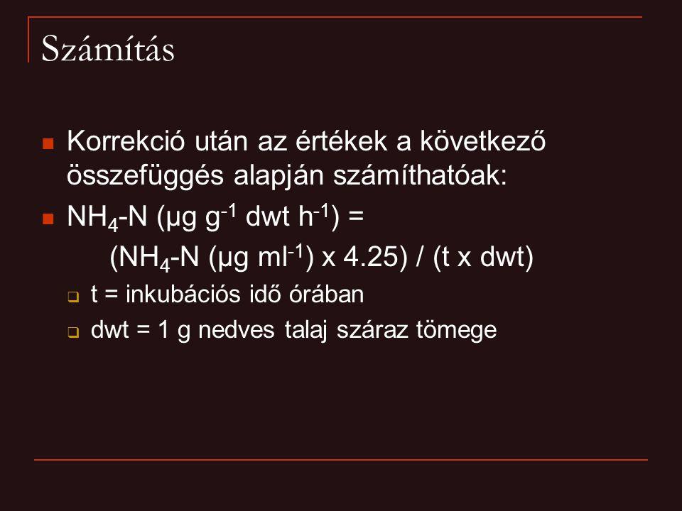 Számítás Korrekció után az értékek a következő összefüggés alapján számíthatóak: NH 4 -N (µg g -1 dwt h -1 ) = (NH 4 -N (µg ml -1 ) x 4.25) / (t x dwt)  t = inkubációs idő órában  dwt = 1 g nedves talaj száraz tömege