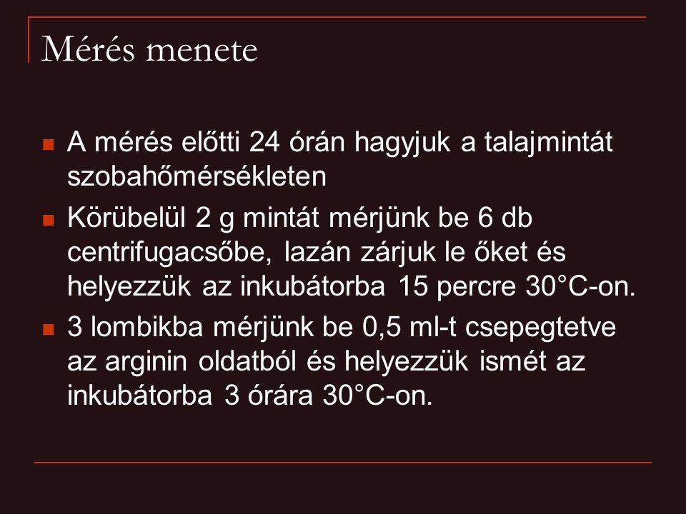 Mérés menete A mérés előtti 24 órán hagyjuk a talajmintát szobahőmérsékleten Körübelül 2 g mintát mérjünk be 6 db centrifugacsőbe, lazán zárjuk le őket és helyezzük az inkubátorba 15 percre 30°C-on.