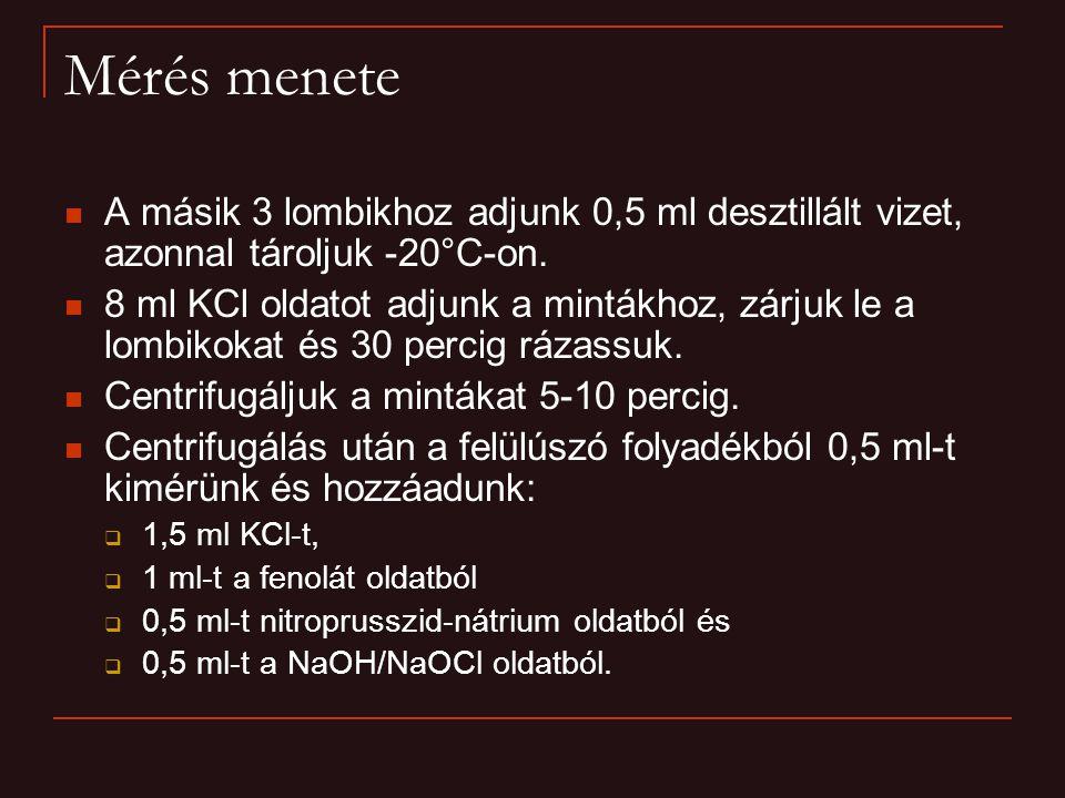 Mérés menete A másik 3 lombikhoz adjunk 0,5 ml desztillált vizet, azonnal tároljuk -20°C-on.