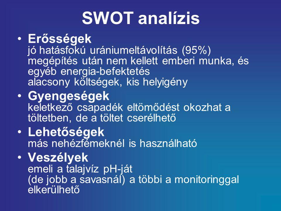 SWOT analízis Erősségek jó hatásfokú urániumeltávolítás (95%) megépítés után nem kellett emberi munka, és egyéb energia-befektetés alacsony költségek, kis helyigény Gyengeségek keletkező csapadék eltömődést okozhat a töltetben, de a töltet cserélhető Lehetőségek más nehézfémeknél is használható Veszélyek emeli a talajvíz pH-ját (de jobb a savasnál) a többi a monitoringgal elkerülhető