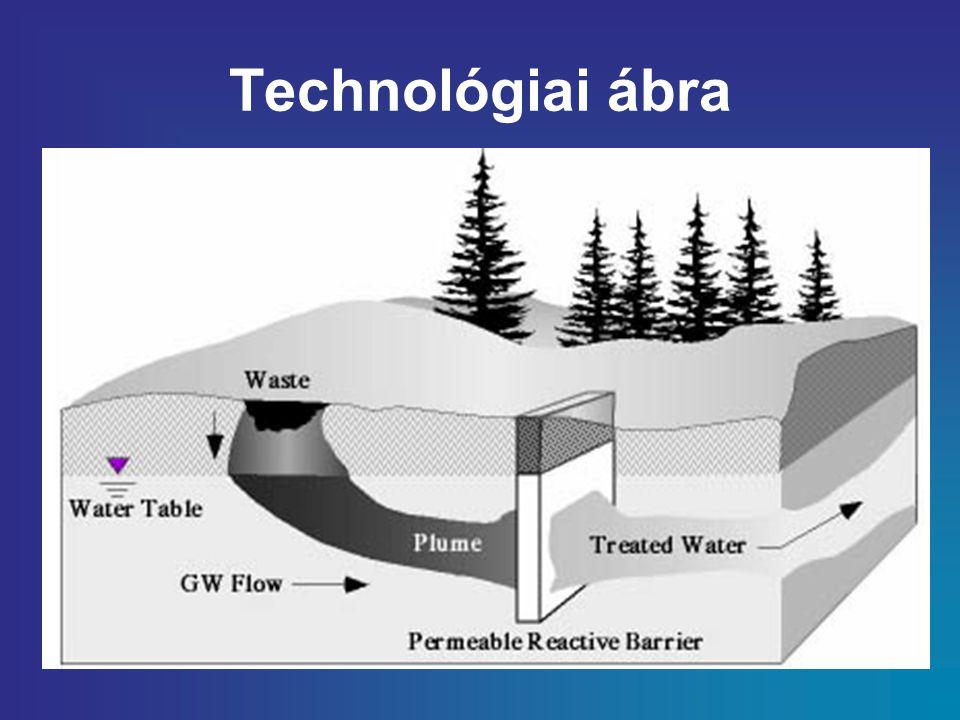 Technológiai ábra