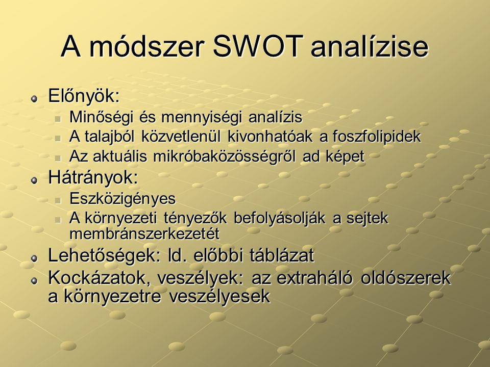 A módszer SWOT analízise Előnyök: Minőségi és mennyiségi analízis Minőségi és mennyiségi analízis A talajból közvetlenül kivonhatóak a foszfolipidek A