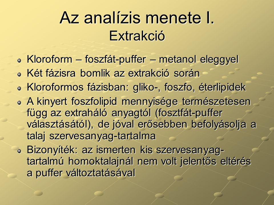 Az analízis menete II.
