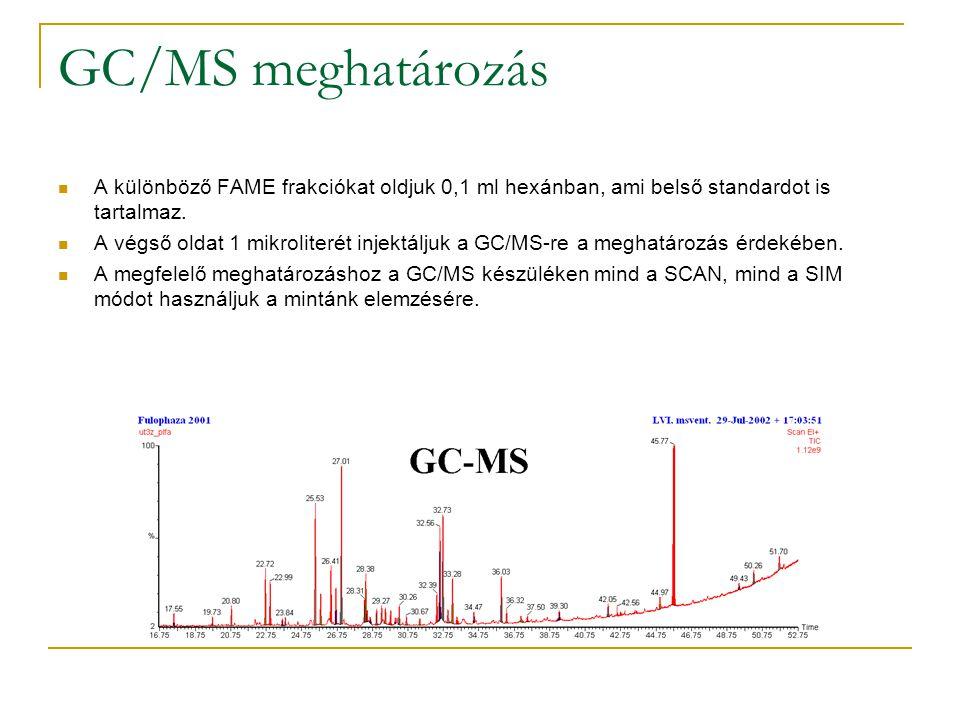 GC/MS meghatározás A különböző FAME frakciókat oldjuk 0,1 ml hexánban, ami belső standardot is tartalmaz. A végső oldat 1 mikroliterét injektáljuk a G