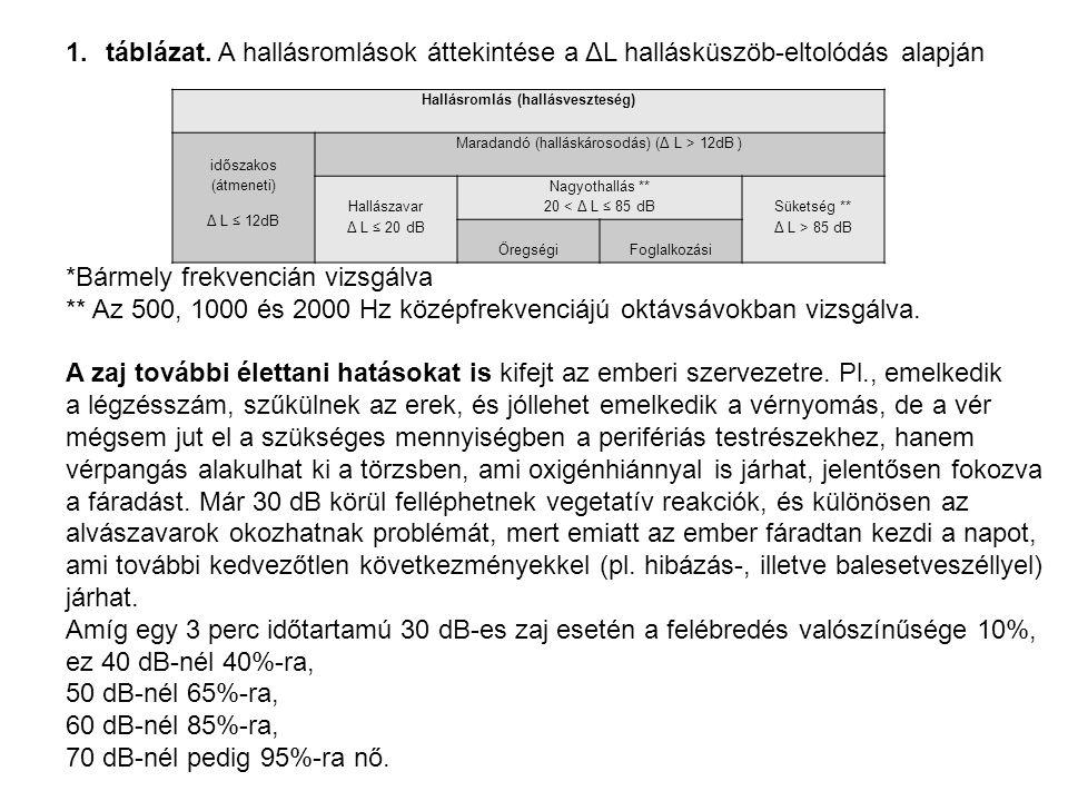 1.táblázat. A hallásromlások áttekintése a ΔL hallásküszöb-eltolódás alapján *Bármely frekvencián vizsgálva ** Az 500, 1000 és 2000 Hz középfrekvenciá