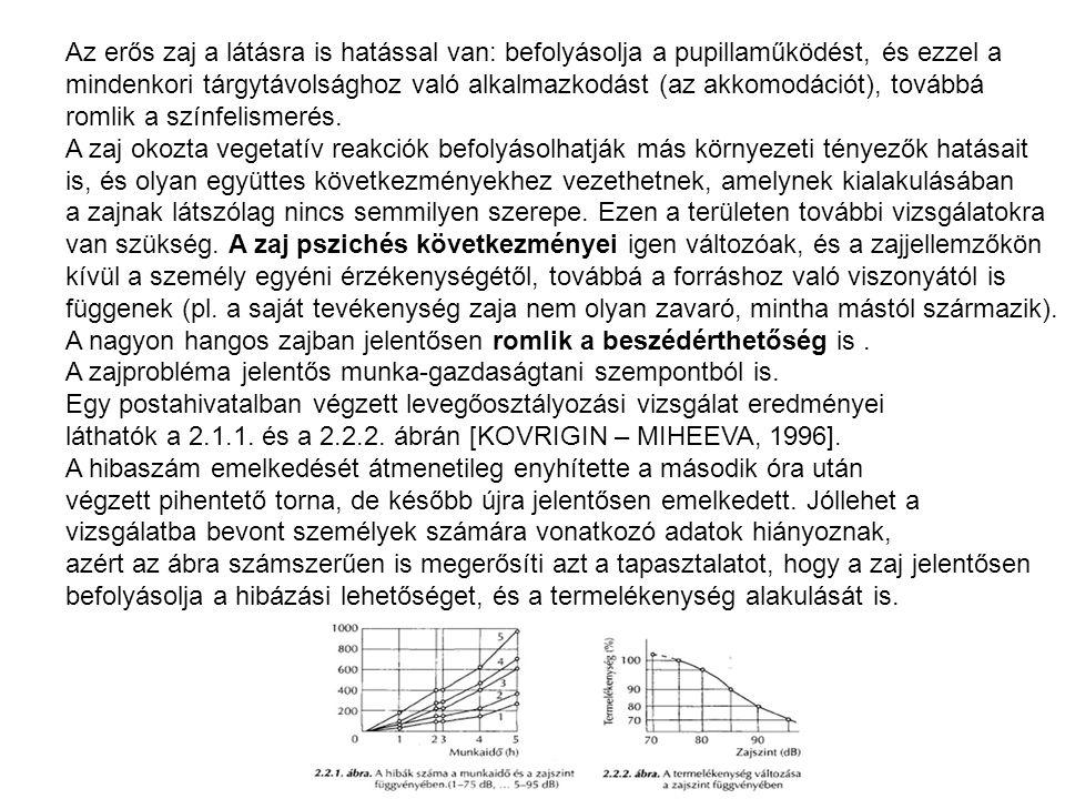 Az erős zaj a látásra is hatással van: befolyásolja a pupillaműködést, és ezzel a mindenkori tárgytávolsághoz való alkalmazkodást (az akkomodációt), t