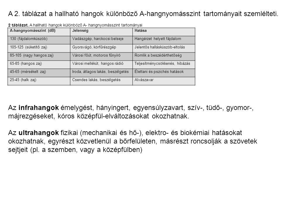 A 2. táblázat a hallható hangok különböző A-hangnyomásszint tartományait szemlélteti. 2 táblázat. A hallható hangok különböző A- hangnyomásszint tarto