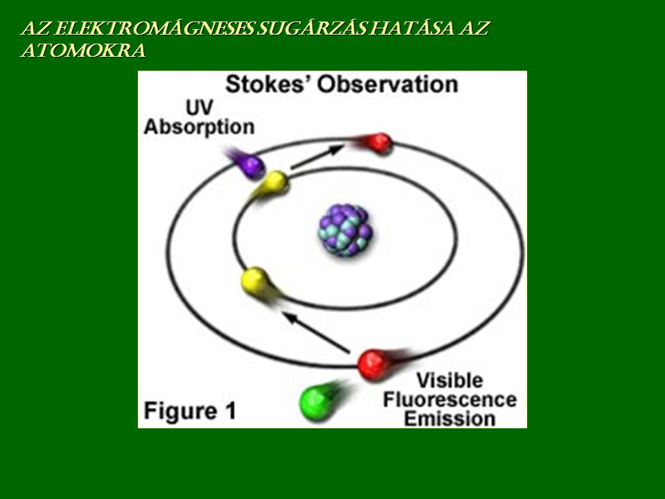 Az elektronok gerjesztésének következtében fellép ő jelenségek ALAPÁLLAPOT