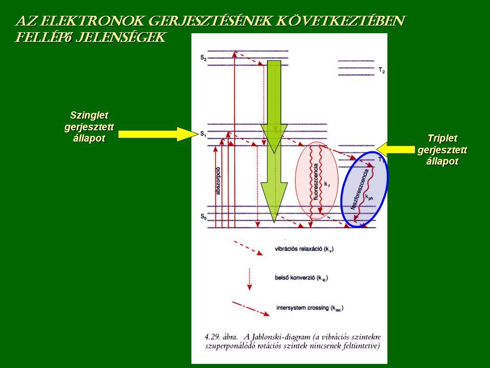 Szinglet gerjesztett állapot Triplet gerjesztett állapot Az elektronok gerjesztésének következtében fellép ő jelenségek