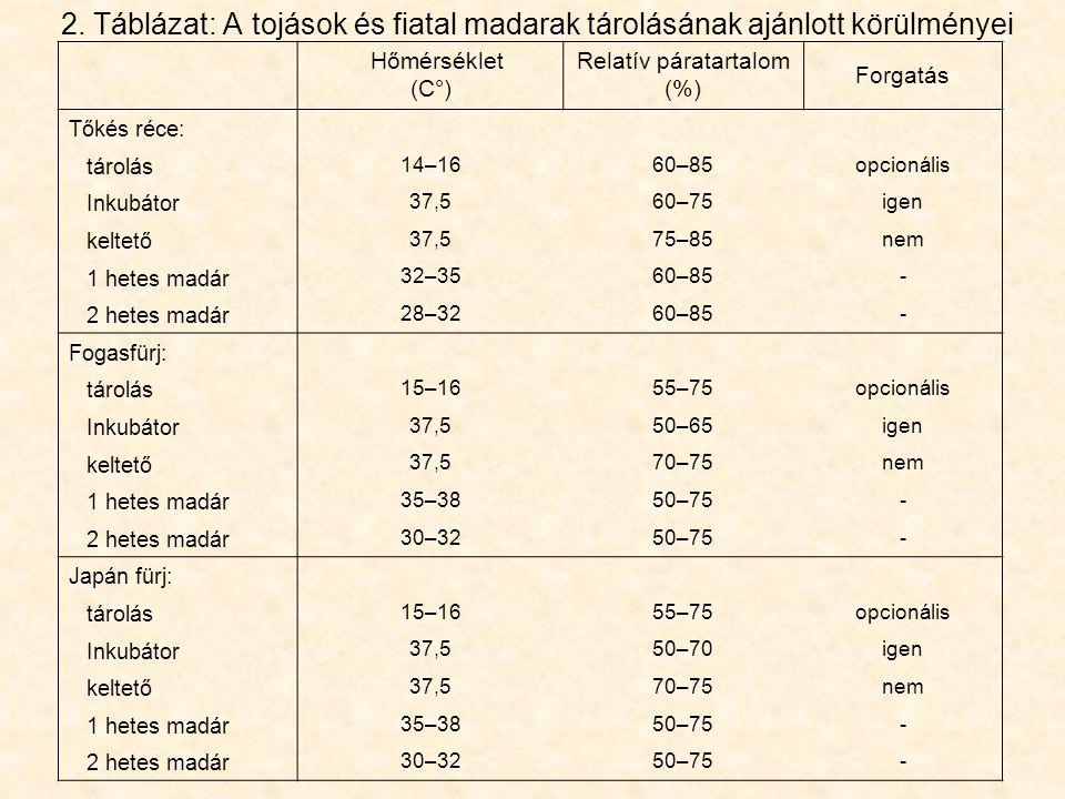 2. Táblázat: A tojások és fiatal madarak tárolásának ajánlott körülményei Hőmérséklet (C°) Relatív páratartalom (%) Forgatás Tőkés réce: tárolás 14–16