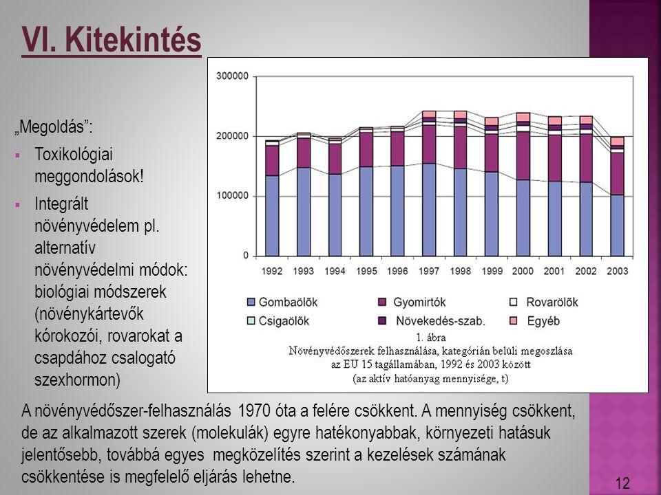 A növényvédőszer-felhasználás 1970 óta a felére csökkent. A mennyiség csökkent, de az alkalmazott szerek (molekulák) egyre hatékonyabbak, környezeti h