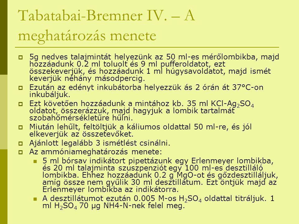 Tabatabai-Bremner IV. – A meghatározás menete  5g nedves talajmintát helyezünk az 50 ml-es mérőlombikba, majd hozzáadunk 0.2 ml toluolt és 9 ml puffe