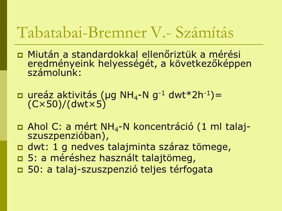 Tabatabai-Bremner V.- Számítás  Miután a standardokkal ellenőriztük a mérési eredményeink helyességét, a következőképpen számolunk:  ureáz aktivitás (μg NH 4 -N g -1 dwt*2h -1 )= (C×50)/(dwt×5)  Ahol C: a mért NH 4 -N koncentráció (1 ml talaj- szuszpenzióban),  dwt: 1 g nedves talajminta száraz tömege,  5: a méréshez használt talajtömeg,  50: a talaj-szuszpenzió teljes térfogata