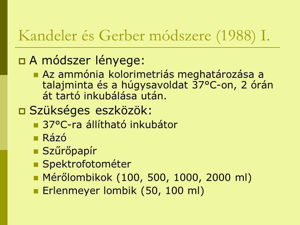 Kandeler és Gerber módszere (1988) I.  A módszer lényege: Az ammónia kolorimetriás meghatározása a talajminta és a húgysavoldat 37°C-on, 2 órán át ta
